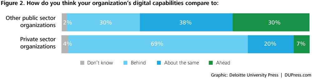 DUP1424_Figure 2. How do you think your organization's digital capabilities compare to: