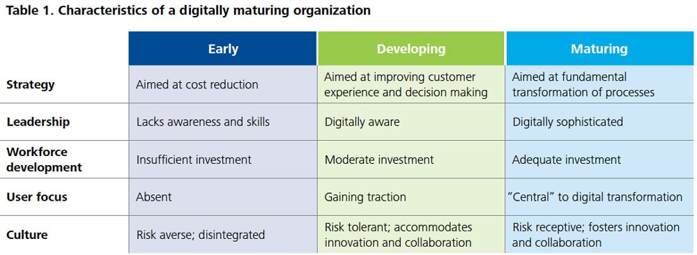 DUP 1424 Table 1. Characteristics of a digitally maturing organization