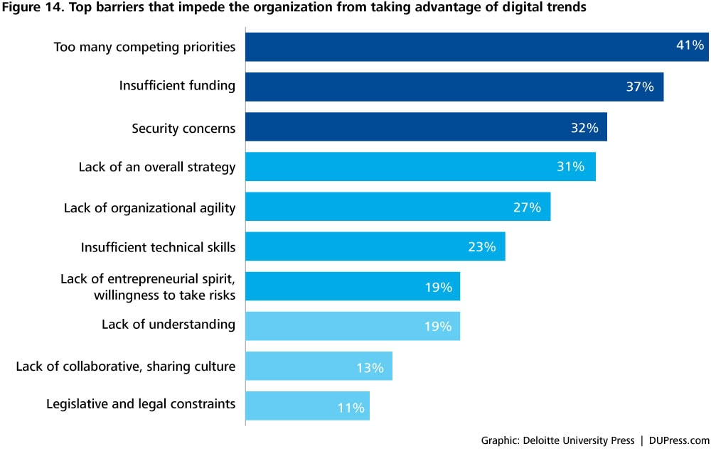 DUP1081_Figure 14. Top barriers that impede the organization from taking advantage of digital trends