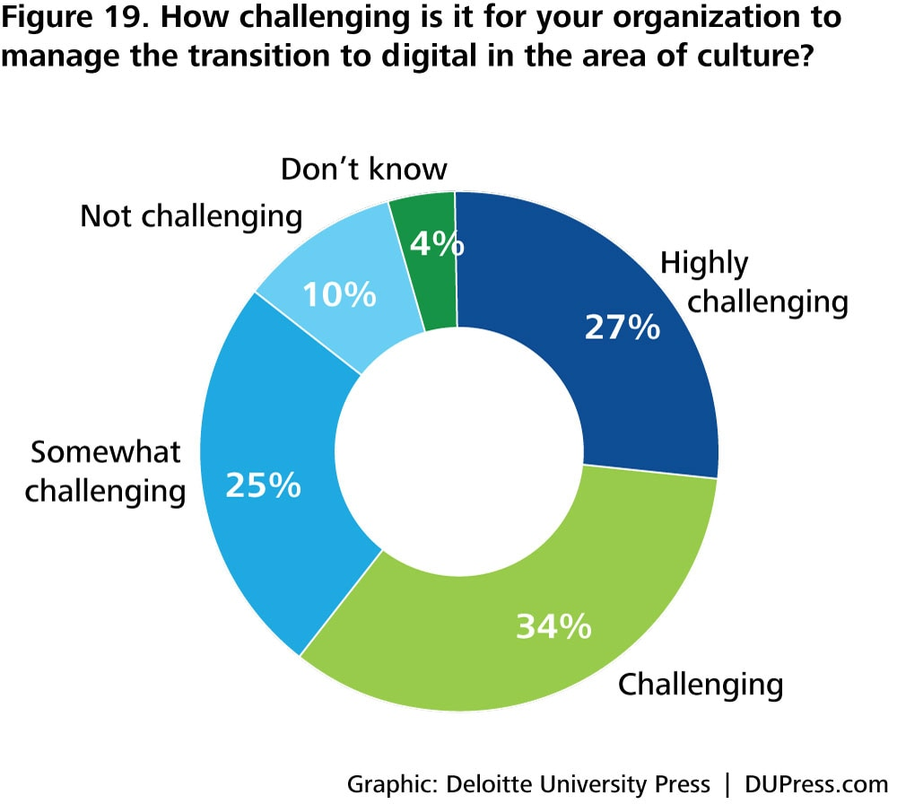 DUP1081_Figure 19. How challenging is it for your organization to manage the transition to digital in the area of culture?