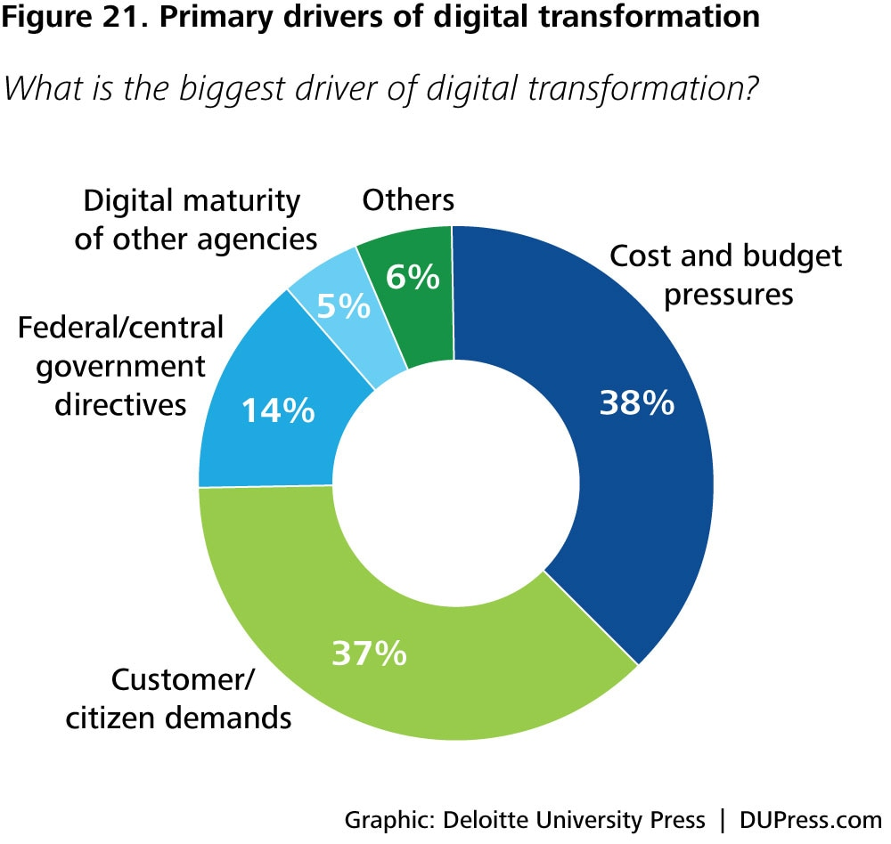 DUP1081_Figure 21. Primary drivers of digital transformation