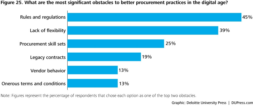 DUP1081_Figure 25. What are the most significant obstacles to better procurement practices in the digital age?