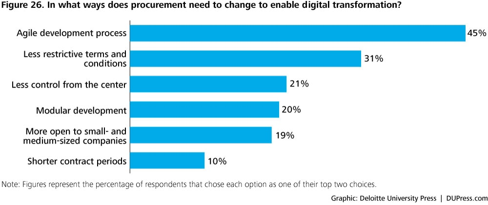 DUP1081_Figure 26. In what ways does procurement need to change to enable digital transformation?
