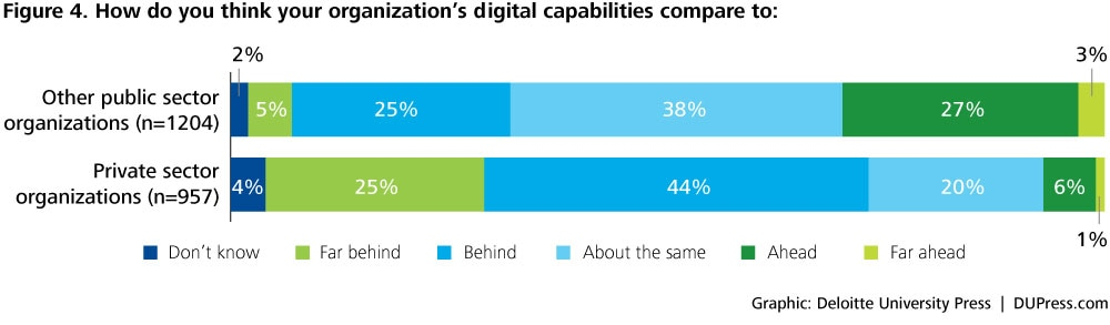 DUP1081_Figure 4. How do you think your organization's digital capabilities compare to: