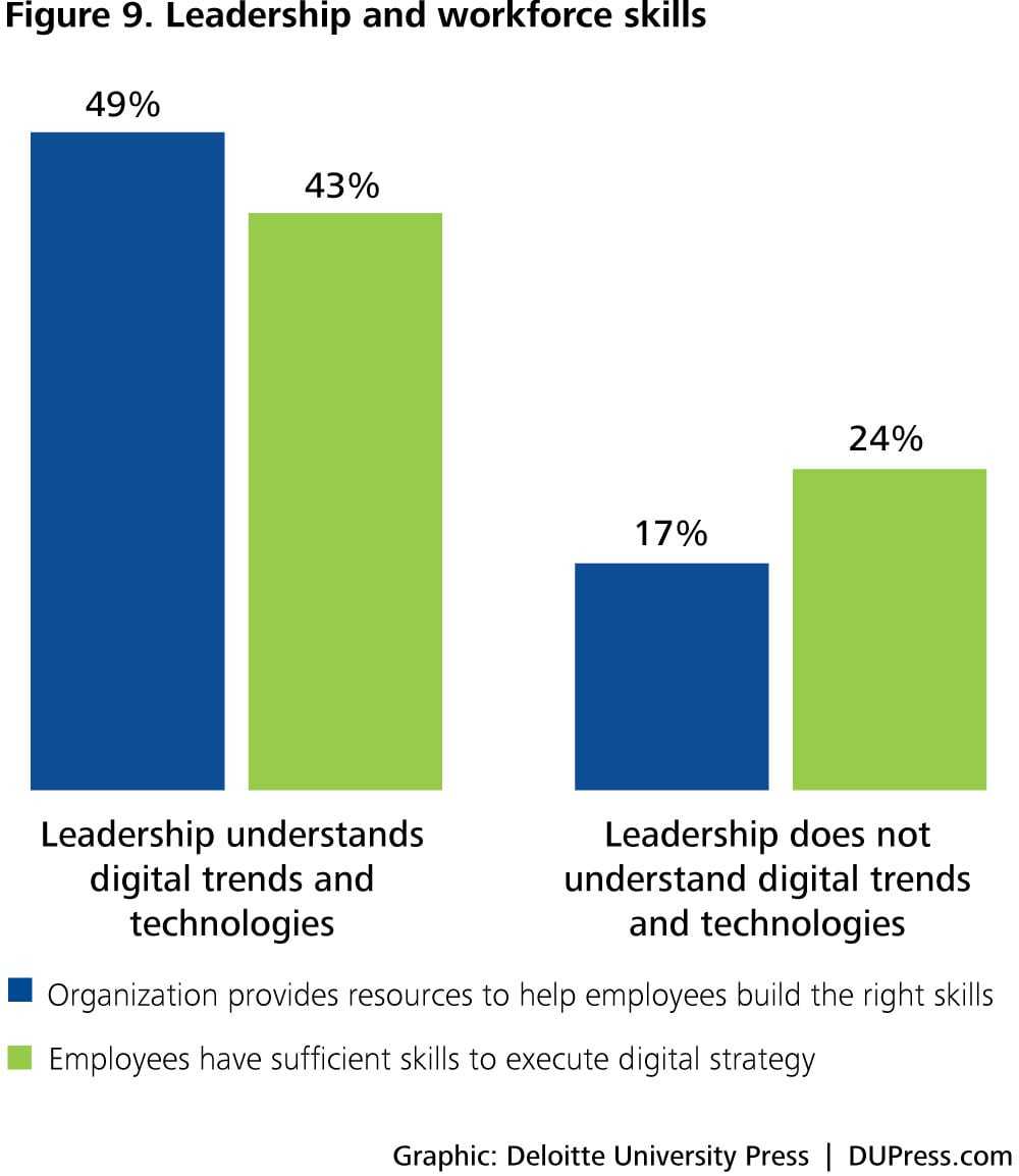 DUP1081_Figure 9. Leadership and workforce skills