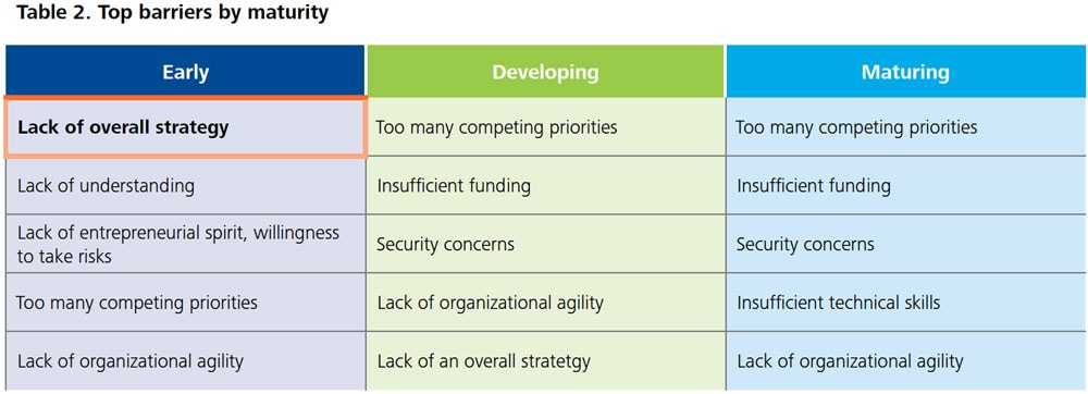 DUP1081_Table 2. Top barriers by maturity