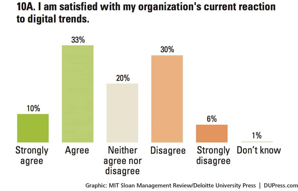Digital transformation strategy | Deloitte Insights