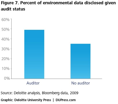 Figure 7. Percent of environmental data disclosed given audit status