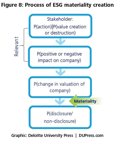 Figure 8. Process of ESG materiality creation