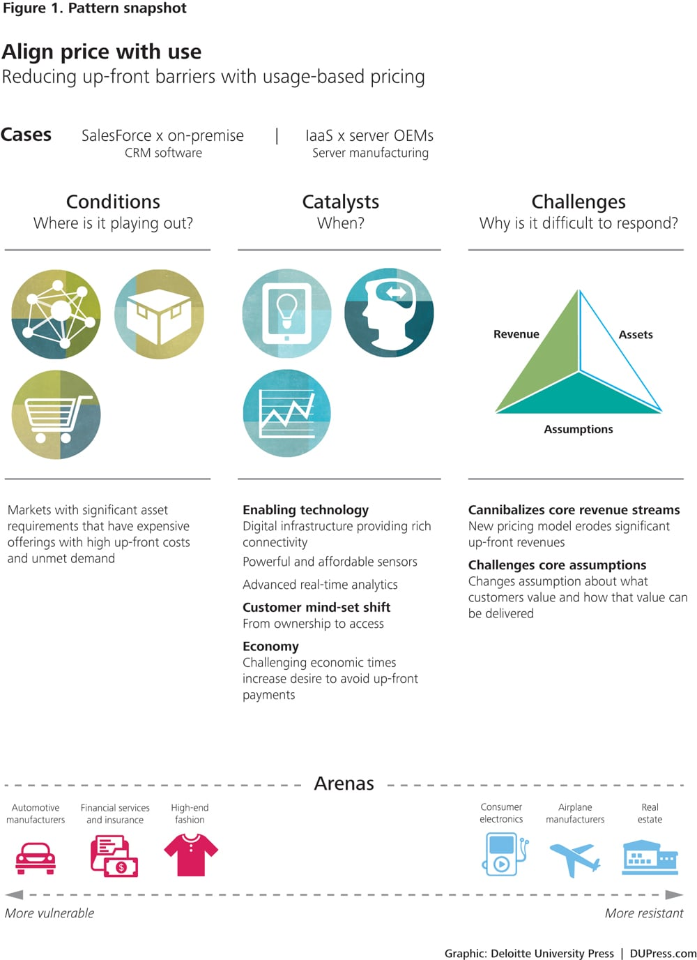 disruptive strategy usage based pricing deloitte insightsup_3058_align price with use_fig 1