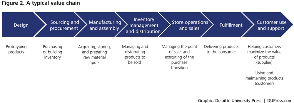 Evaluation of dell inc operation strategy and value chain