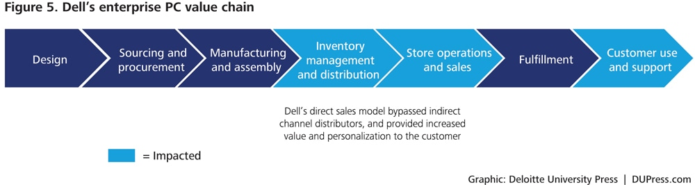 dell s value chain case study The lessons from dell's supply chain transformation i had a good time in round rock, texas a few weeks ago, i was there along with dr david simchi-levi of mit to film our videocast that was broadcast wednesday on dell's supply chain transformation.