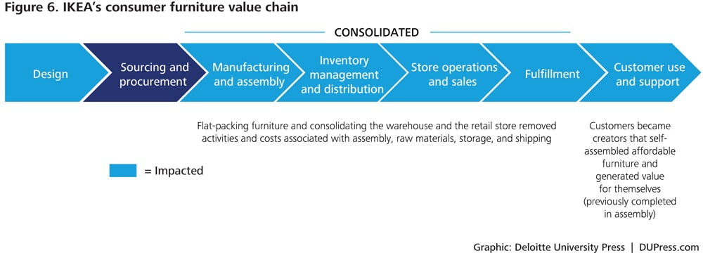 disruptive strategy  transform value chain models