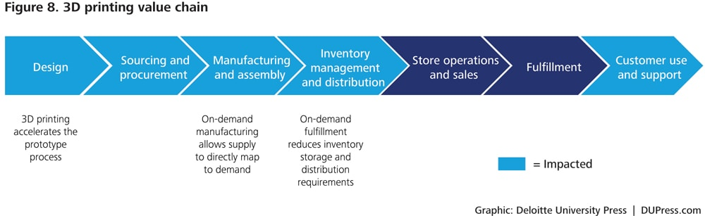 legos it and value chain strategies Supply chain strategies:  several different dcs might have been required to provide a value-added service,  lego's game-changing move.