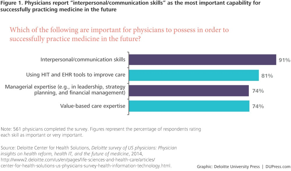 "ER-2708_Figure 1. Physicians report ""interpersonal/communication skills"" as the most important capability for successfully practicing medicine in the future"