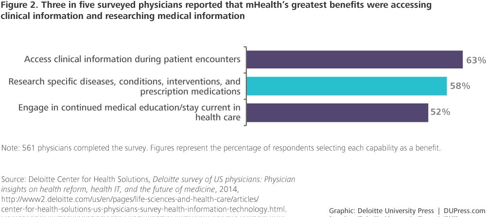 What to major in college to be a general physician?