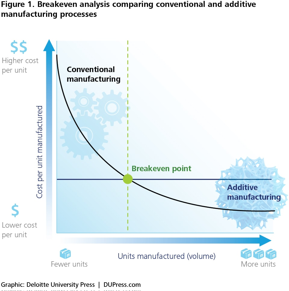 Figure 1. Breakeven analysis comparing conventional and additive manufacturing processes