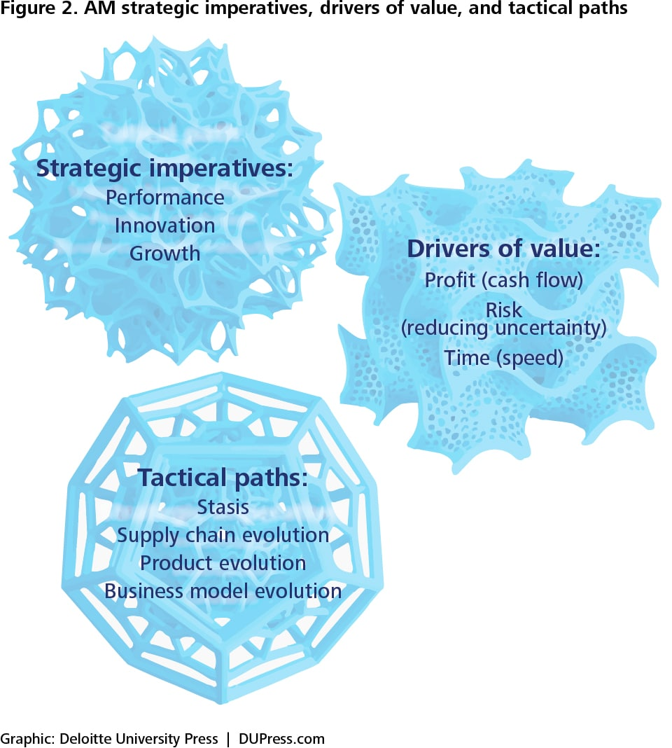 Figure 2. AM strategic imperatives, drivers of value, and tactical paths