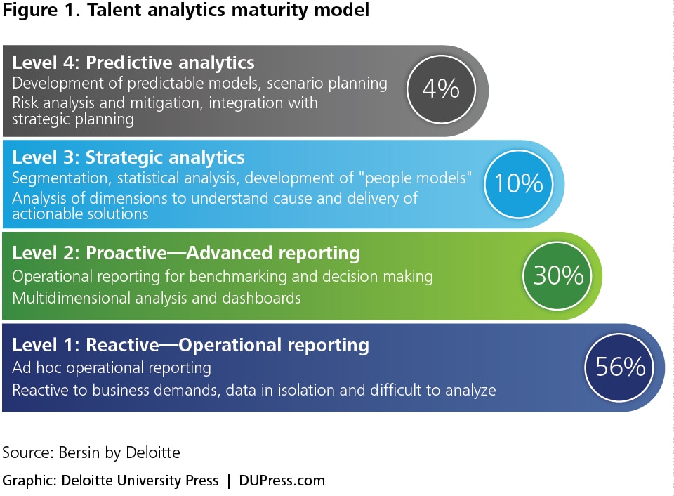 The datafication of HR | Deloitte Insights