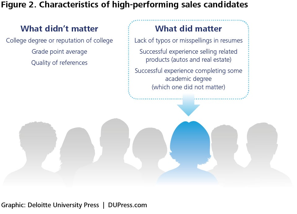 Figure 2. characteristics of high-performing sales candidates