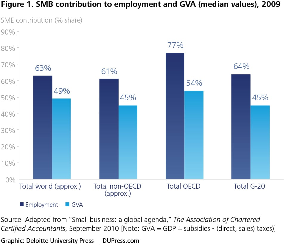 Figure 1. SMB contribution to employment and GVA (median values), 2009