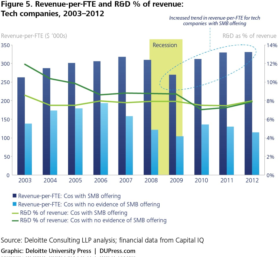 Figure 5. Revenue-per-FTE and R&D % of revenue: