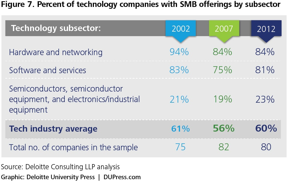 Figure 7. Percent of technology companies with SMB offerings by subsector