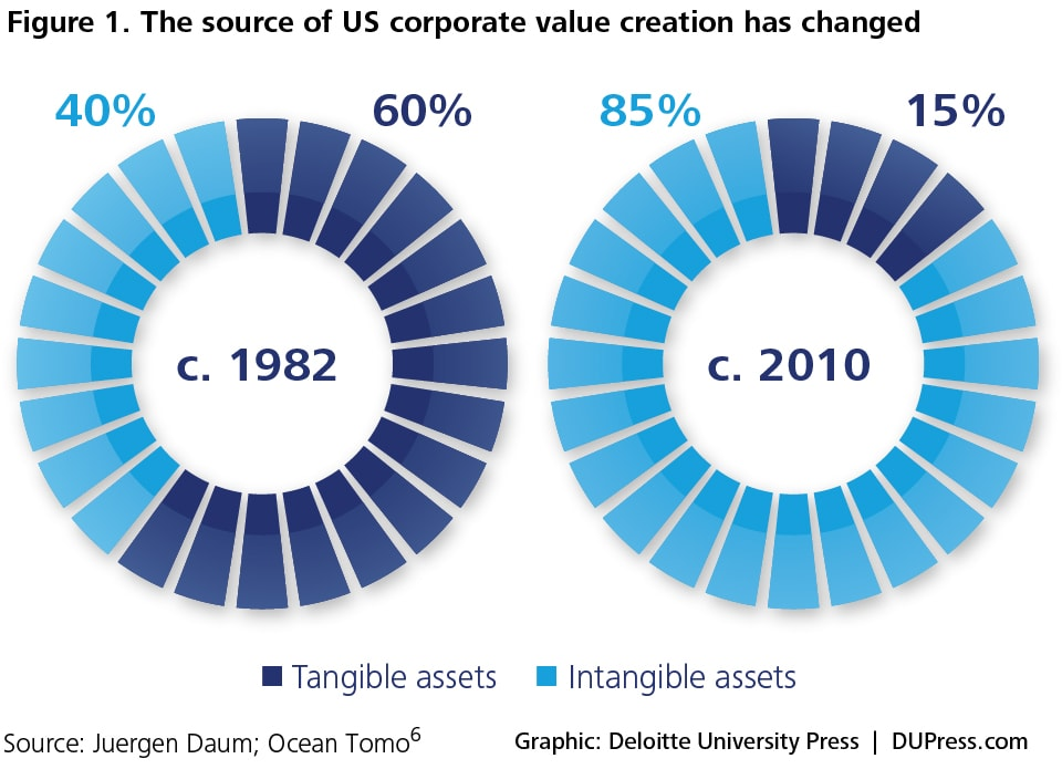 Figure 1. The source of US Corporate value creation has changed