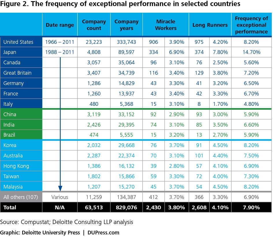 Figure 2. The frequency of exceptional performance in selected countries