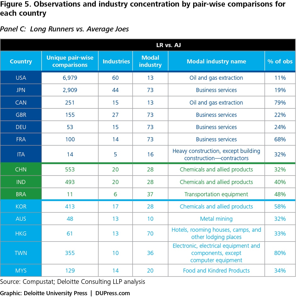 Figure 5. Observation and industry concentration by pair-wise comparisons for each country Panel C: Long Runners vs. Average Joes