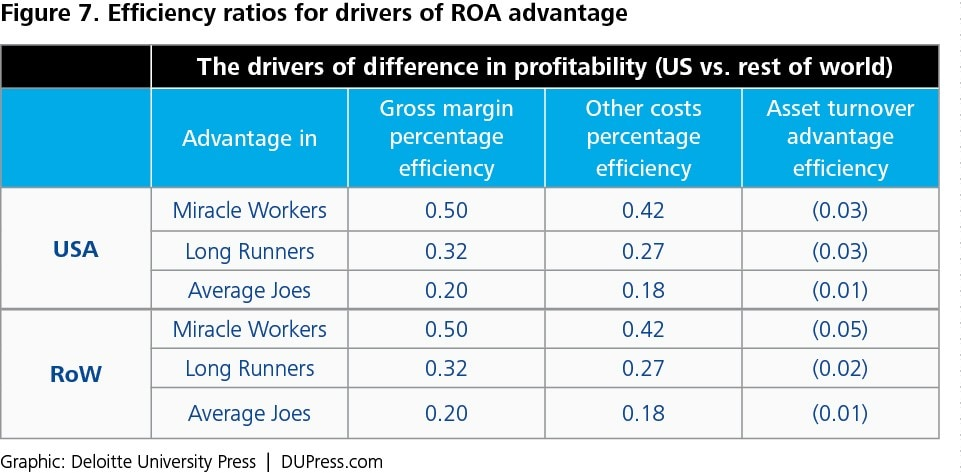 Figure 7. Efficiency ratios for drivers of ROA advantage
