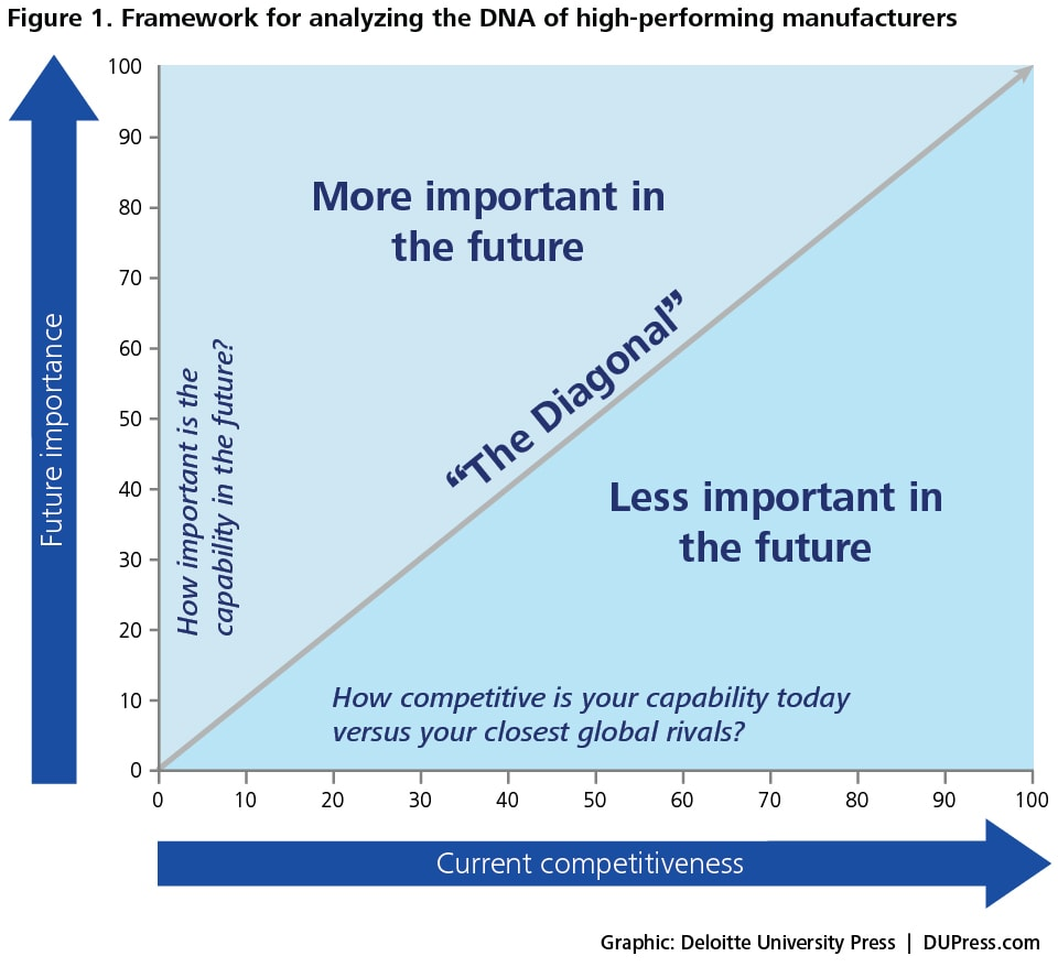 Figure 1. framework for analyzing the dna of high-performing manufacturers