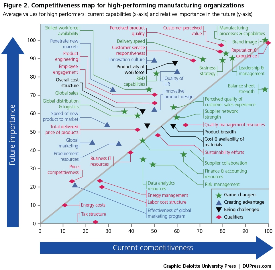 Figure 2. Competitiveness map for high-performing manufacturing organizations