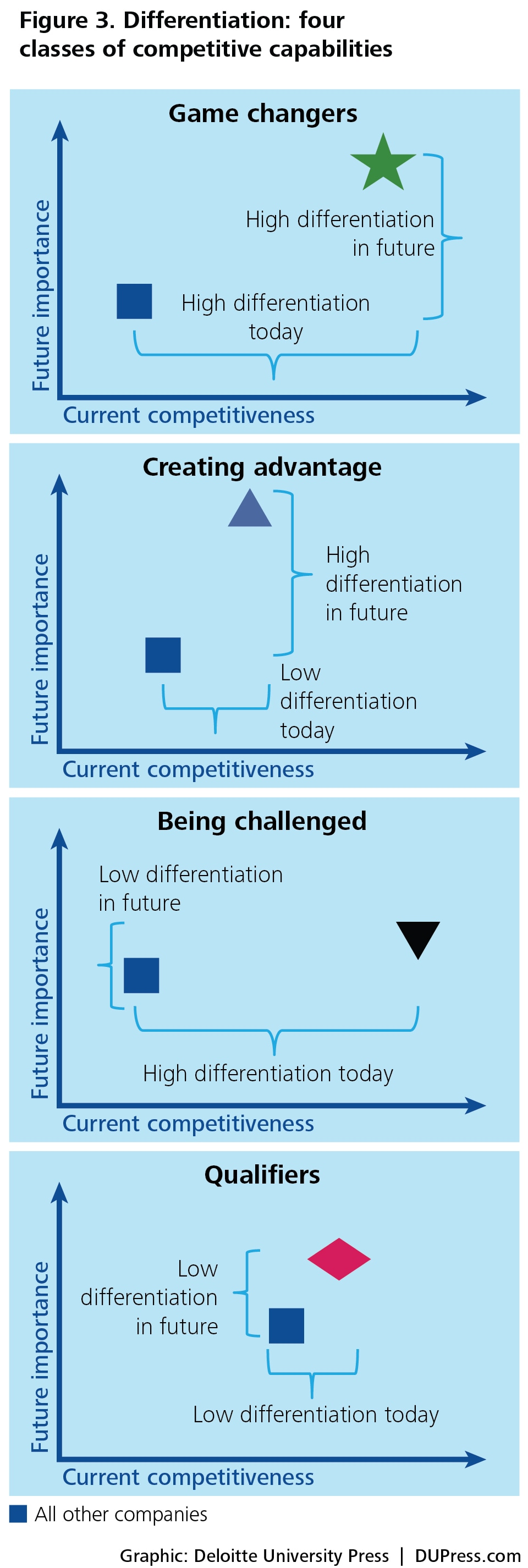Figure 3. Differentiation: four classes of competitive capabilities