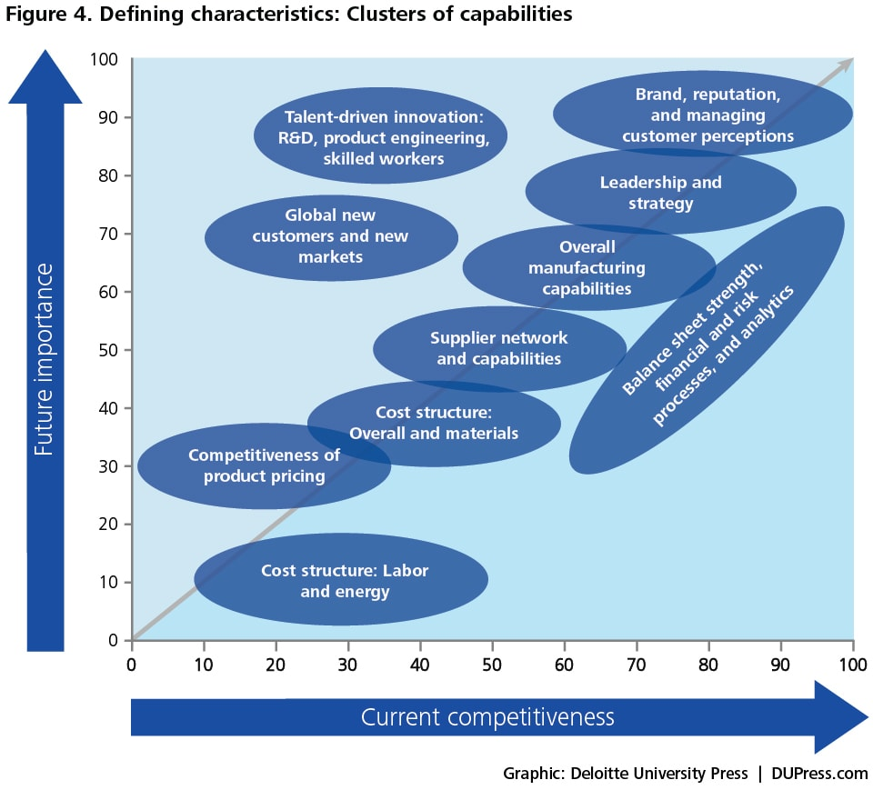 Figure 4. Defining characteristics: Clusters of capabilities