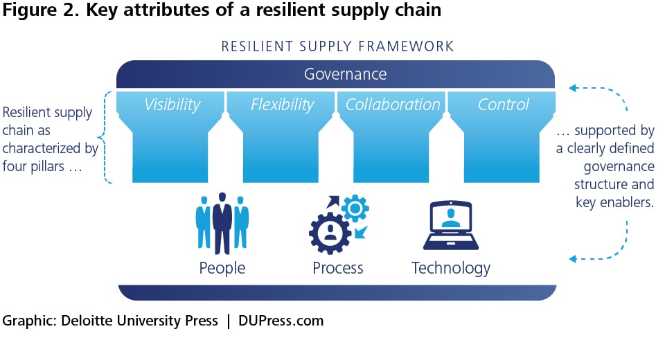 Figure 2. Key attributes of a resilient supply chain