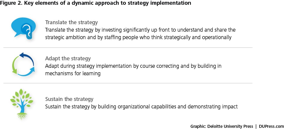 Dynamic Strategy Implementation: Delivering On Your Strategic Ambition |  Deloitte Insights.