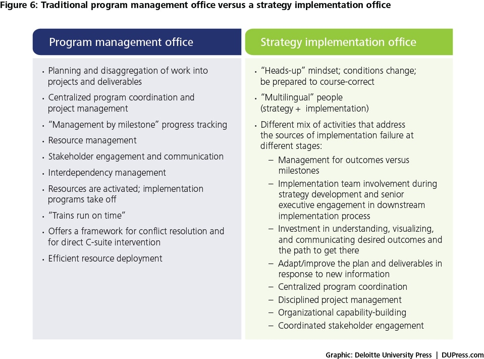 Dynamic strategy implementation delivering on your strategic ambition deloitte insights for Implementation approach template