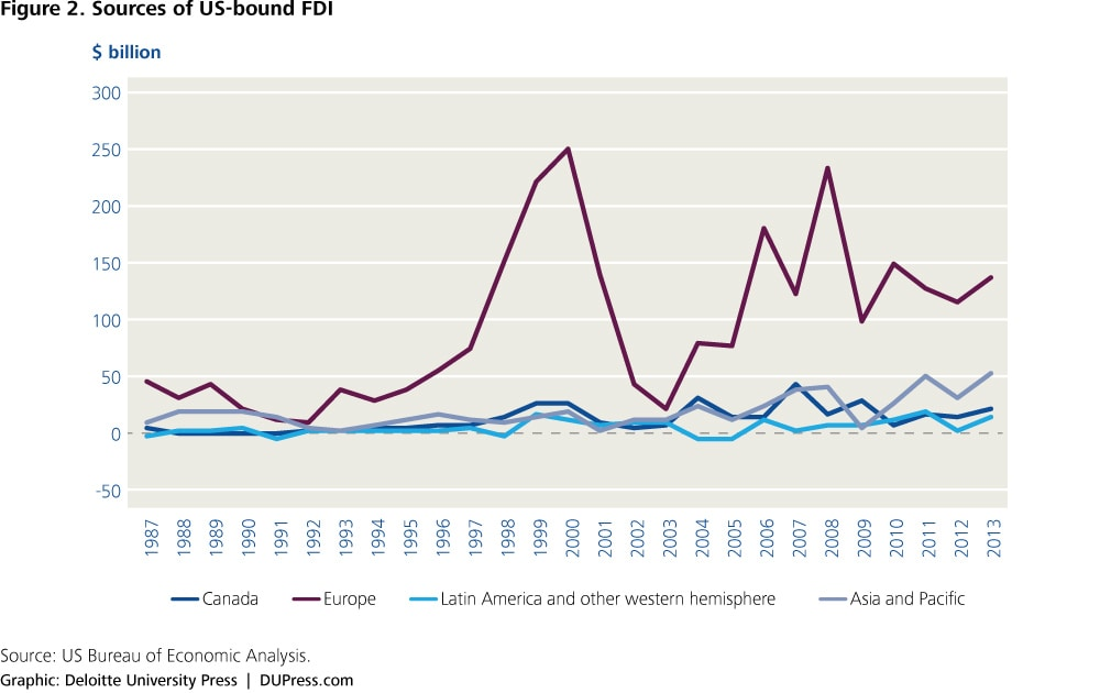 Foreign Direct Investment and Economic Growth: Evidence from Malaysia