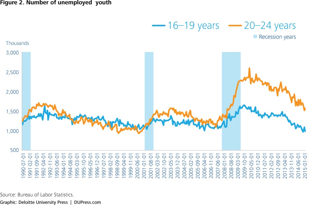 Effects of youth unemployment on an aging society | Deloitte Insights