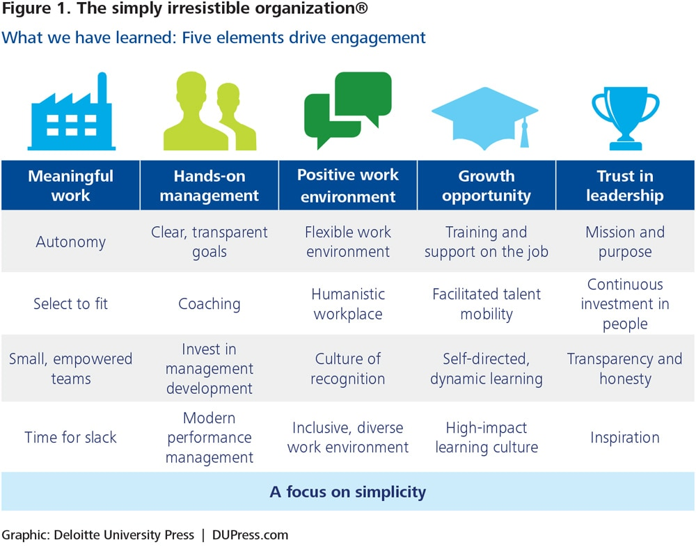 A new model for employee engagement | Deloitte Insights