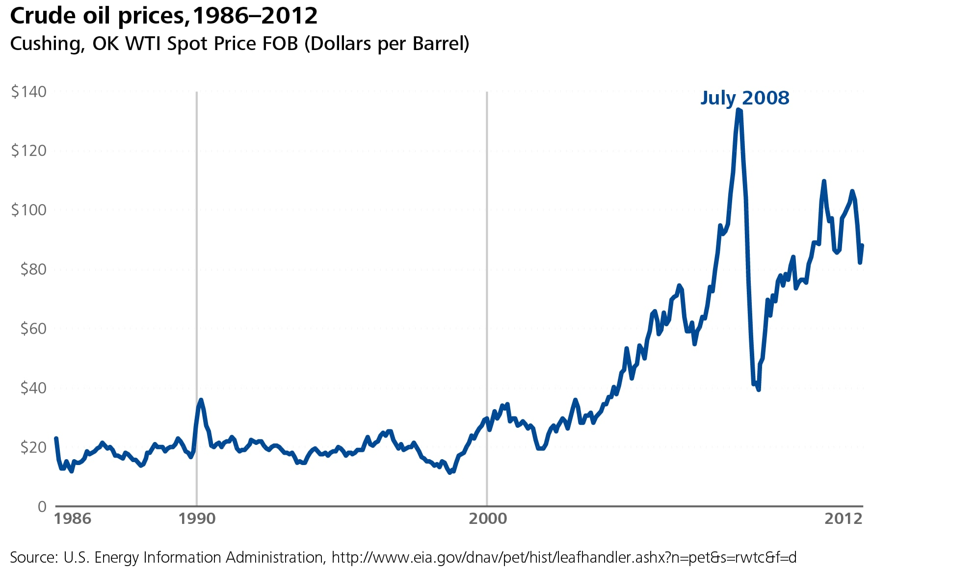 Se search gas prices by year since 1970 - Of