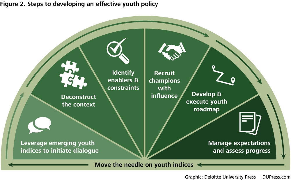an analysis of health in youth As well, more resources have been devoted to young people in the youth justice  system with mental health and substance abuse problems.