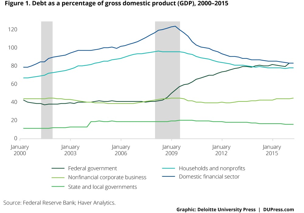 Examining the impact of an interest rate hike | Deloitte
