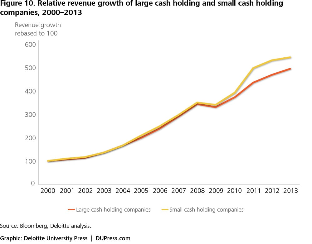Cash Paradox Figure 10