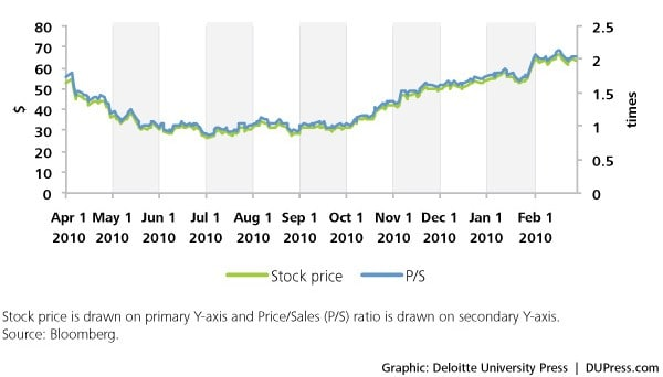 Figure 1. Massey Energy mining accident: Impact on stock price and price/sales ratio