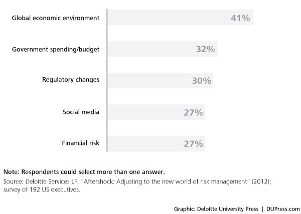 Figure 4. Most important risk sources in the next three years (top five)