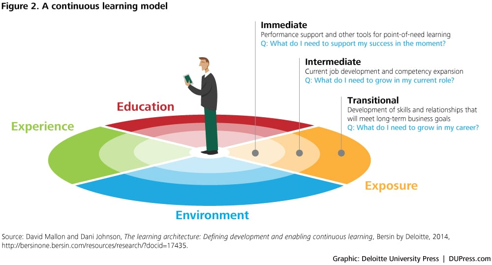 Fostering A Culture Of Learning Deloitte Insights