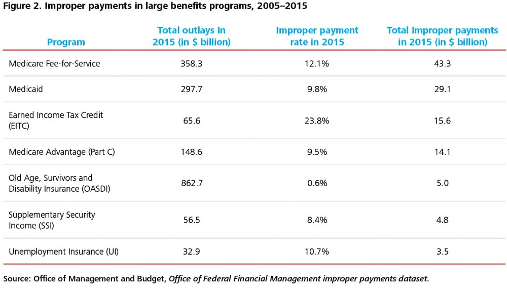 Fraud Waste And Abuse In Entitlement Programs Deloitte Insights