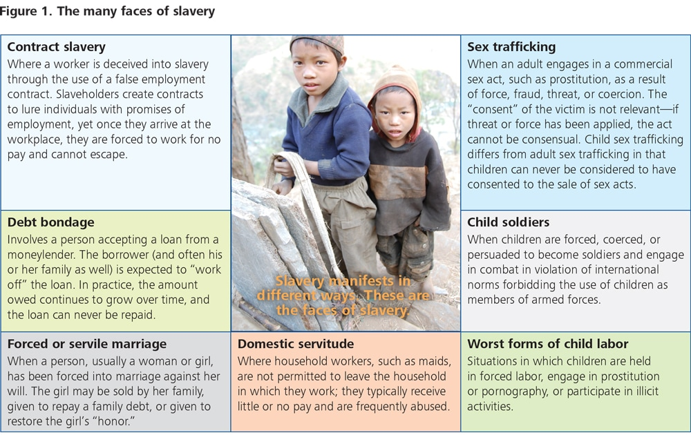 DUP_1195_Figure 1. The many faces of slavery